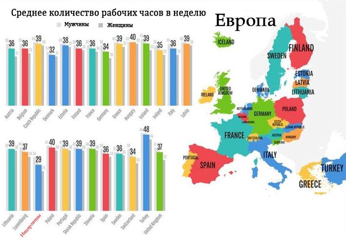 Cреднее количество рабочих часов в неделю в Европе